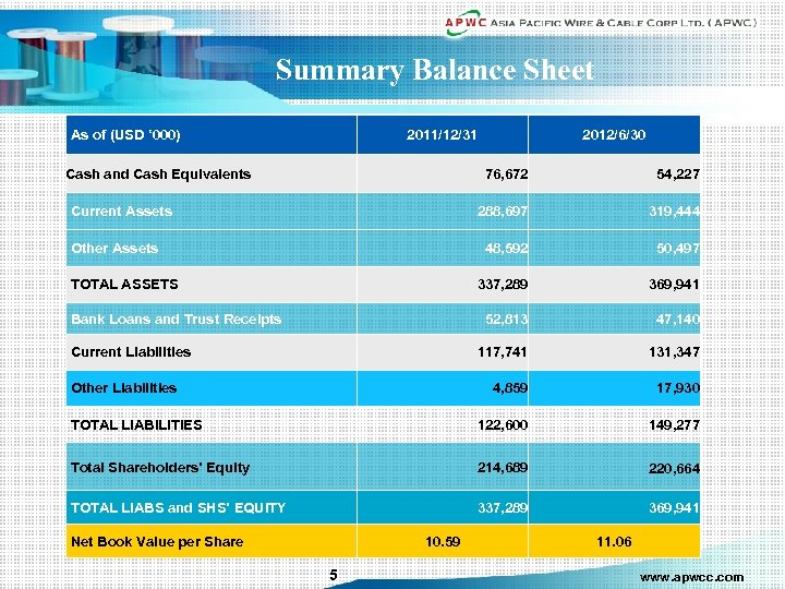 Summary Balance Sheet As of (USD ' 000) 2011/12/31 Cash and Cash Equivalents 2012/6/30