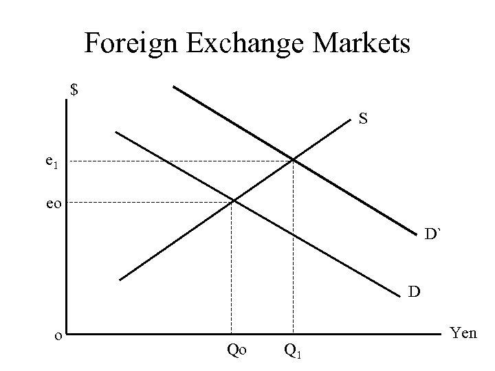 Foreign Exchange Markets $ S e 1 eo D` D o Qo Q 1