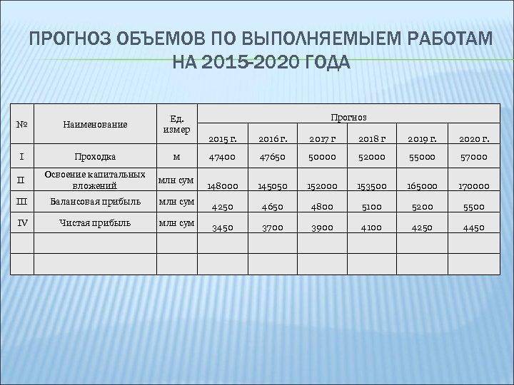 ПРОГНОЗ ОБЪЕМОВ ПО ВЫПОЛНЯЕМЫЕМ РАБОТАМ НА 2015 -2020 ГОДА № Наименование Ед. измер I