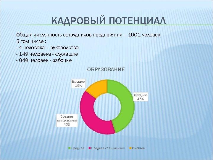 КАДРОВЫЙ ПОТЕНЦИАЛ Общая численность сотрудников предприятия – 1001 человек В том числе : -