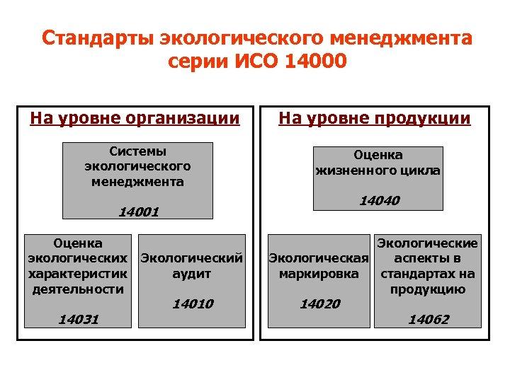 Стандарты экологического менеджмента серии ИСО 14000 На уровне организации Системы экологического менеджмента На уровне