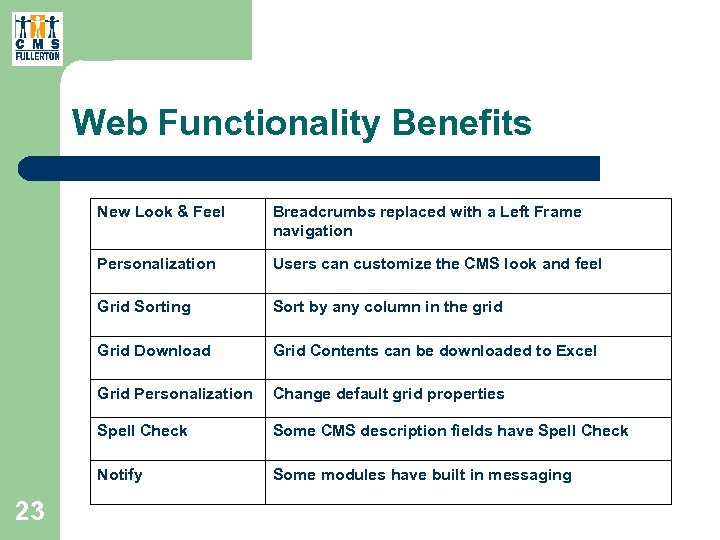 Web Functionality Benefits New Look & Feel Personalization Users can customize the CMS look