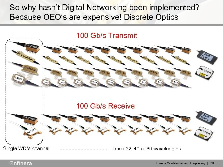 So why hasn't Digital Networking been implemented? Because OEO's are expensive! Discrete Optics 100