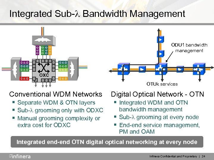 O-E-O Integrated Sub- Bandwidth Management O-E-O O O ODU 1 bandwidth management O-E-O O