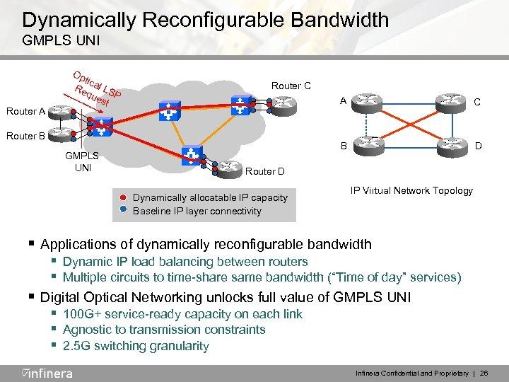 Dynamically Reconfigurable Bandwidth GMPLS UNI Router A Op tic Re al LS que P