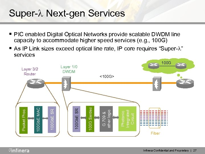 Super- Next-gen Services § PIC enabled Digital Optical Networks provide scalable DWDM line Photonic