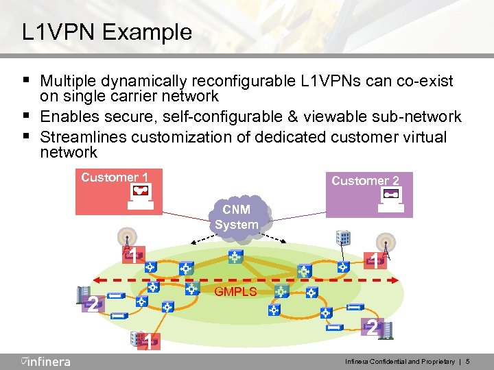 L 1 VPN Example § Multiple dynamically reconfigurable L 1 VPNs can co-exist §