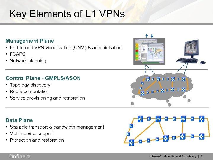 Key Elements of L 1 VPNs Management Plane • End-to-end VPN visualization (CNM) &