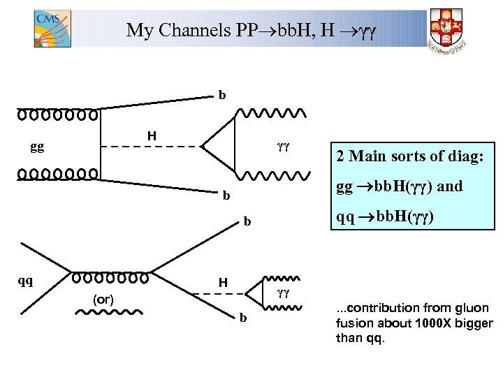 My Channels PP bb. H, H γγ b H gg γγ gg bb. H(γγ)