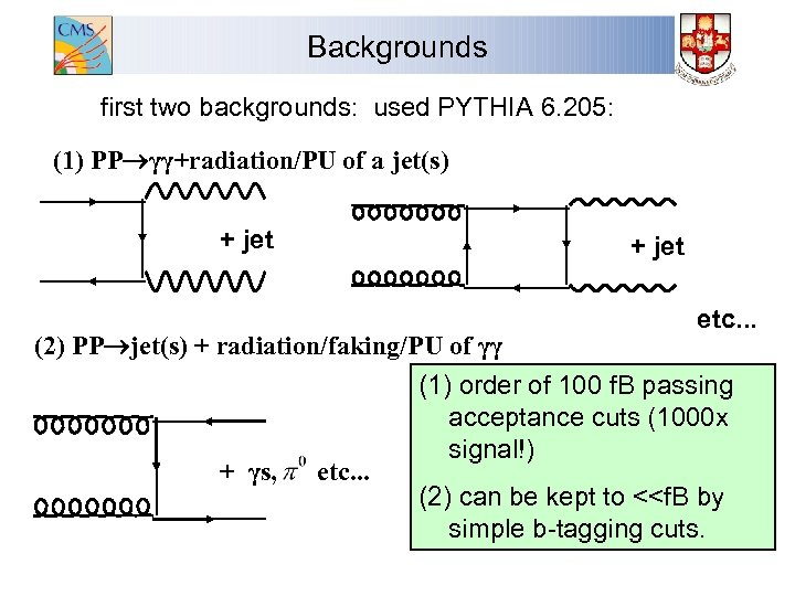 Backgrounds first two backgrounds: used PYTHIA 6. 205: (1) PP γγ+radiation/PU of a jet(s)