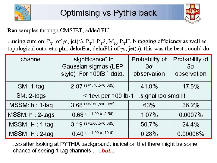 Optimising vs Pythia back Ran samples through CMSJET, added PU. . using cuts on: