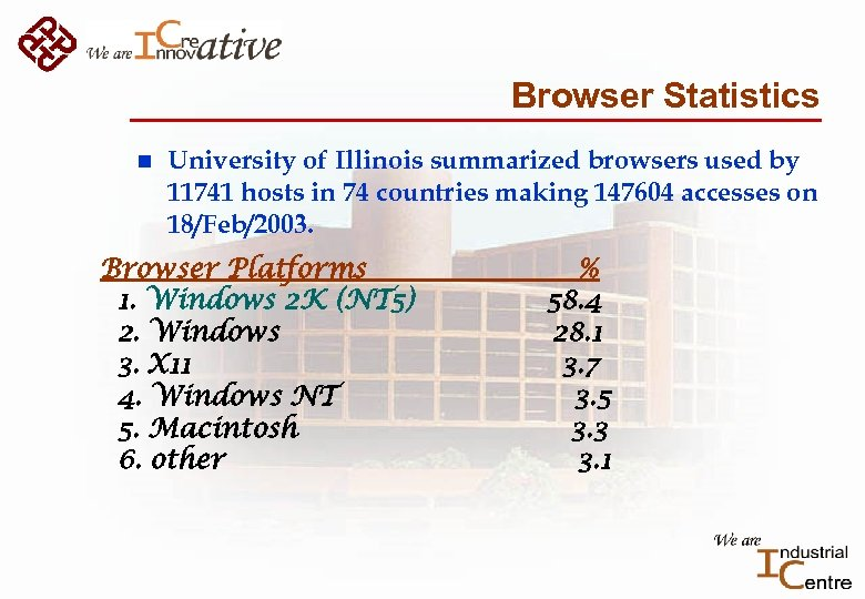 Browser Statistics n University of Illinois summarized browsers used by 11741 hosts in 74