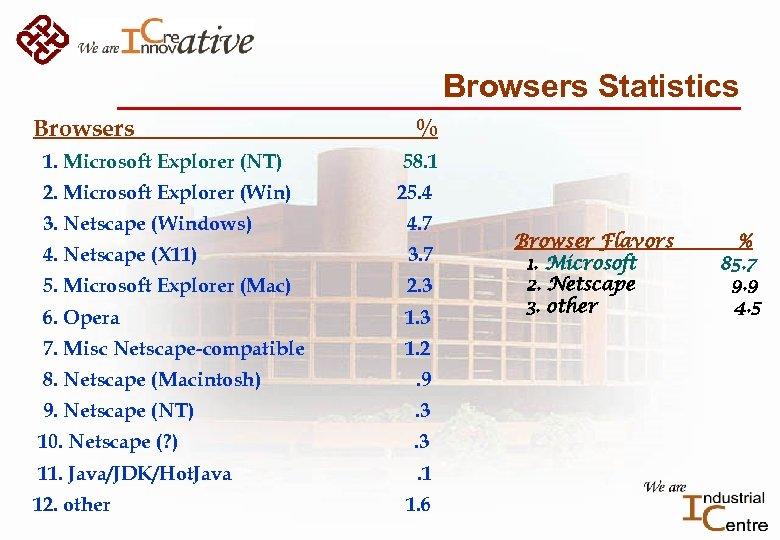 Browsers Statistics Browsers 1. Microsoft Explorer (NT) 2. Microsoft Explorer (Win) % 58. 1