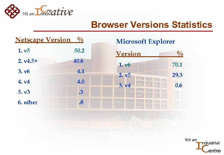 Browser Versions Statistics Netscape Version % 1. v 5 50. 2 2. v 4.