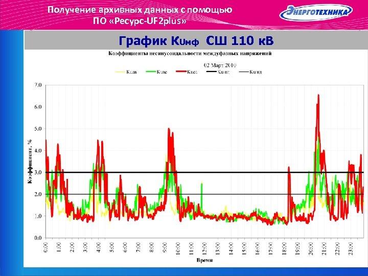 Получение архивных данных с помощью ПО «Ресурс-UF 2 plus» График КUмф СШ 110 к.