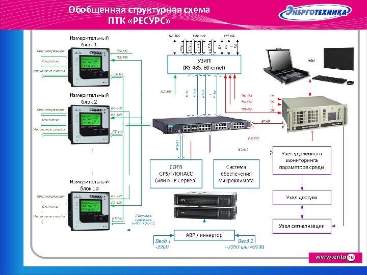 Обобщенная структурная схема ПТК «РЕСУРС»