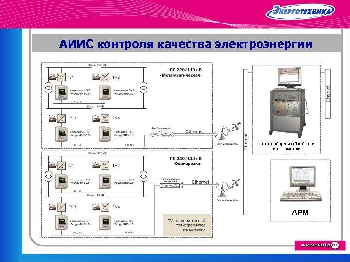 АИИС контроля качества электроэнергии Центр сбора и обработки информации АРМ