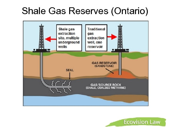 Shale Gas Reserves (Ontario)