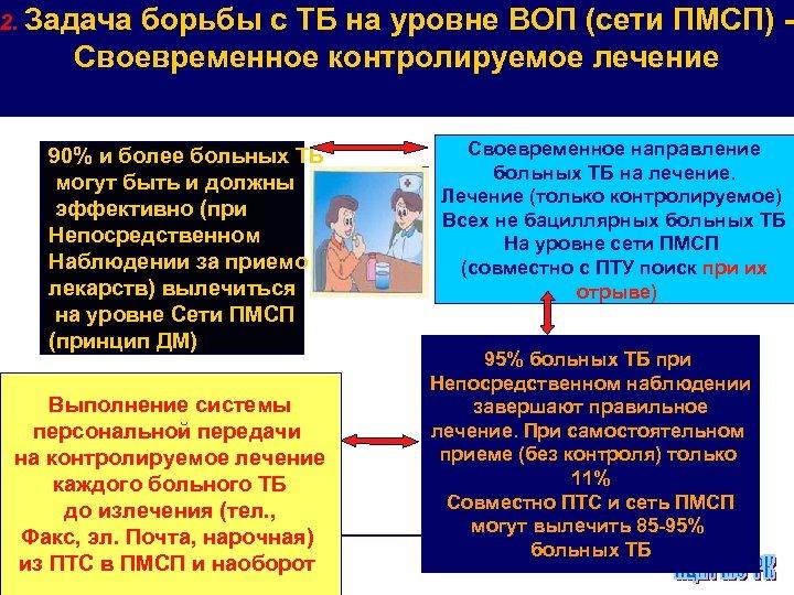 2. Задача борьбы с ТБ на уровне ВОП (сети ПМСП) Своевременное контролируемое лечение 90%