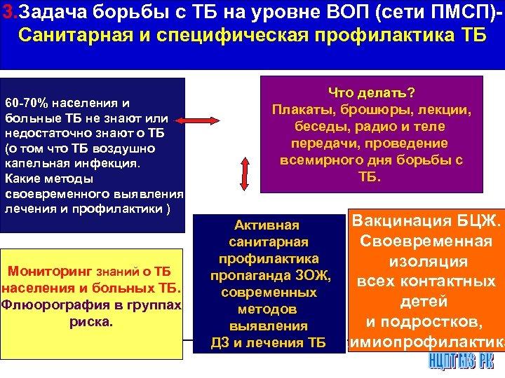 3. Задача борьбы с ТБ на уровне ВОП (сети ПМСП)Санитарная и специфическая профилактика ТБ