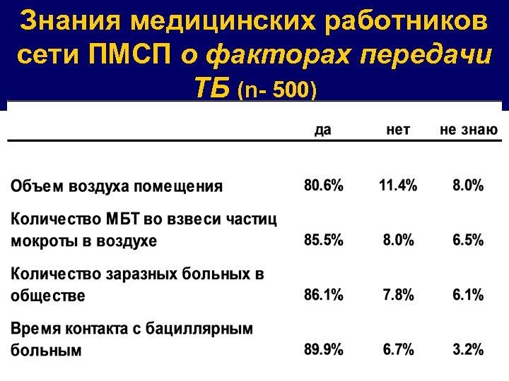 Знания медицинских работников сети ПМСП о факторах передачи ТБ (n- 500)