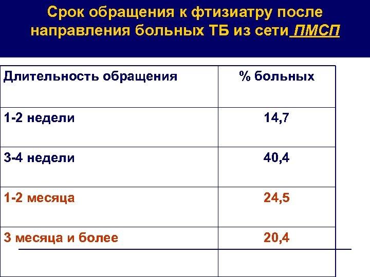 Срок обращения к фтизиатру после направления больных ТБ из сети ПМСП Длительность обращения %