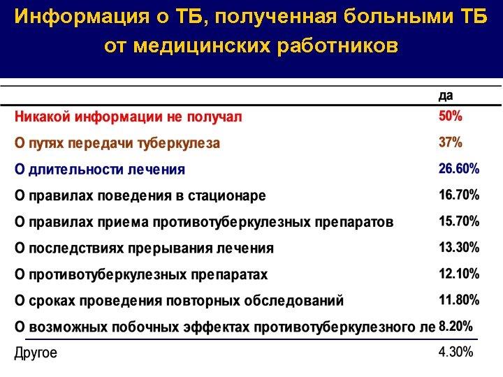 Информация о ТБ, полученная больными ТБ от медицинских работников