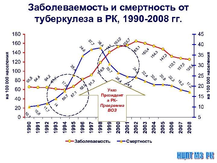 Заболеваемость и смертность от туберкулеза в РК, 1990 -2008 гг. Указ Президент а РКПрограмма