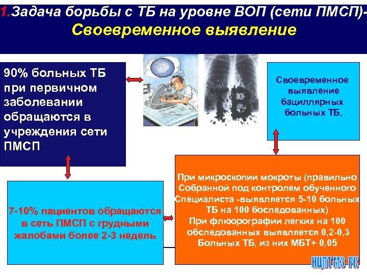 1. Задача борьбы с ТБ на уровне ВОП (сети ПМСП)- Своевременное выявление 90% больных