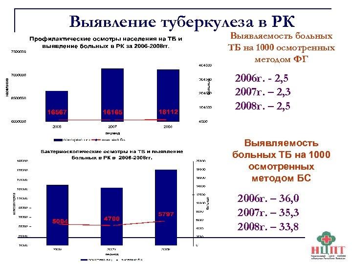 Выявление туберкулеза в РК Выявляемость больных ТБ на 1000 осмотренных методом ФГ 2006 г.