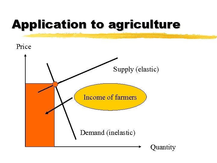 Application to agriculture Price Supply (elastic) Income of farmers Demand (inelastic) Quantity