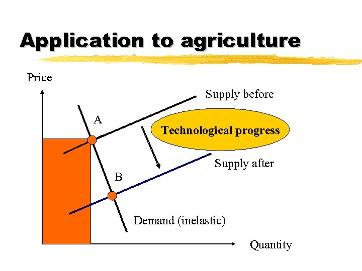 Application to agriculture Price Supply before A Technological progress Supply after B Demand (inelastic)