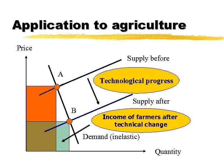 Application to agriculture Price Supply before A Technological progress Supply after B Income of