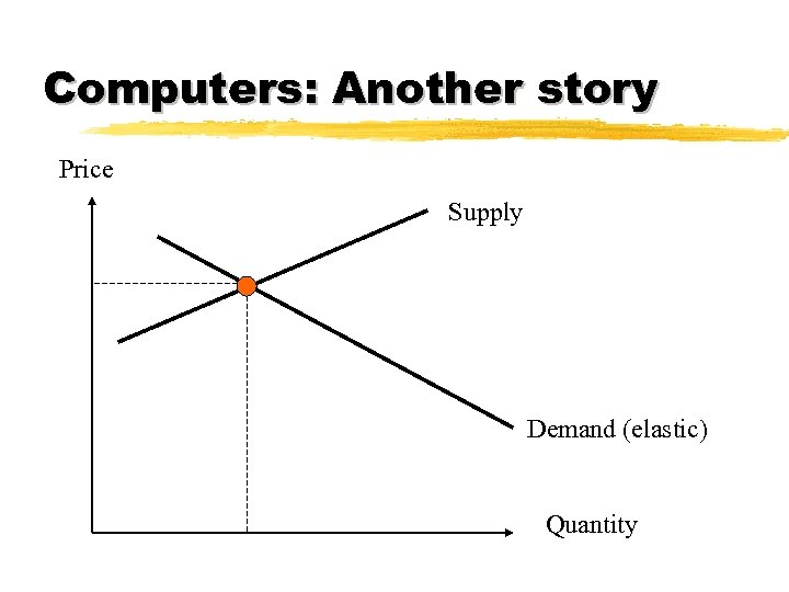 Computers: Another story Price Supply Demand (elastic) Quantity