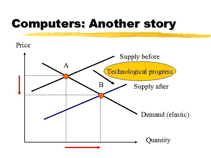 Computers: Another story Price Supply before A Technological progress B Supply after Demand (elastic)