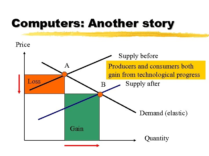 Computers: Another story Price Supply before Producers and consumers both gain from technological progress