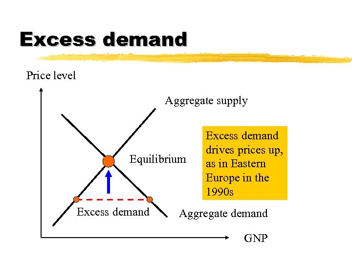 Excess demand Price level Aggregate supply Equilibrium Excess demand drives prices up, as in