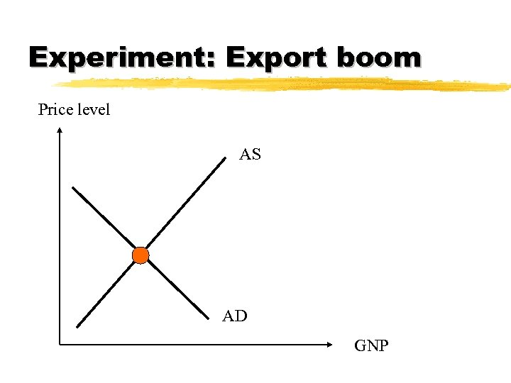 Experiment: Export boom Price level AS AD GNP