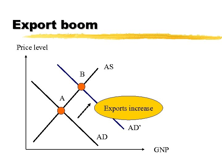 Export boom Price level B AS A Exports increase AD' AD GNP