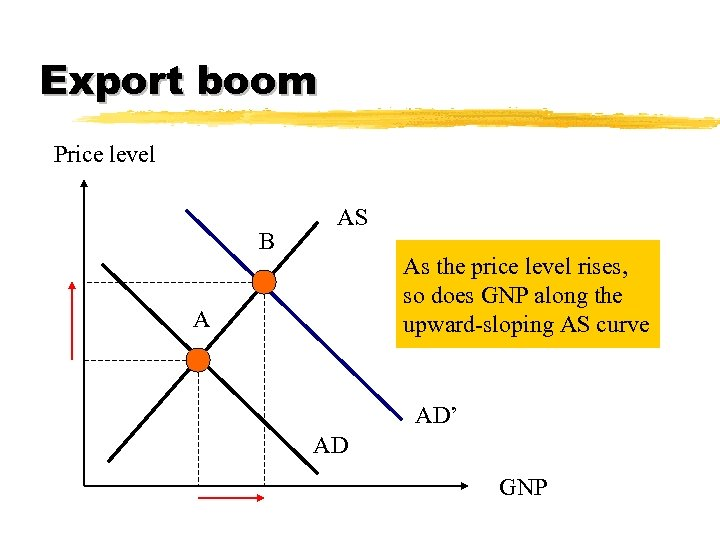 Export boom Price level B AS As the price level rises, so does GNP