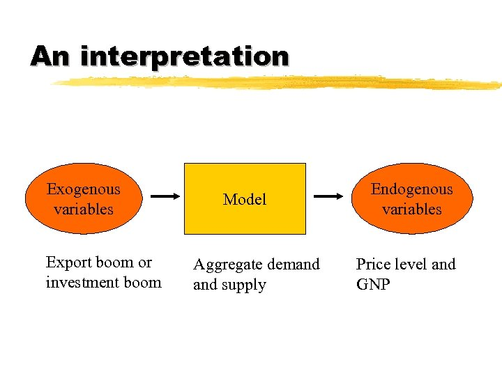 An interpretation Exogenous variables Export boom or investment boom Model Aggregate demand supply Endogenous