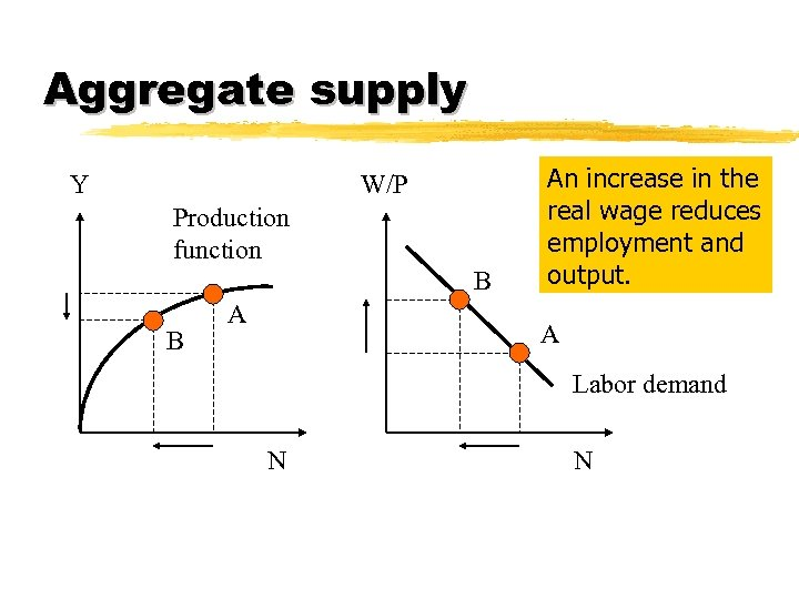 Aggregate supply Y W/P Production function B B A An increase in the real