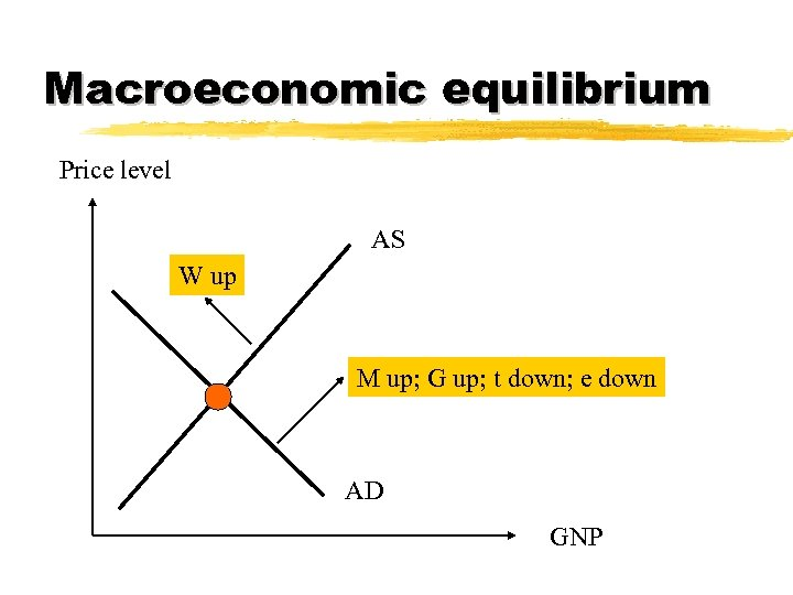 Macroeconomic equilibrium Price level AS W up M up; G up; t down; e