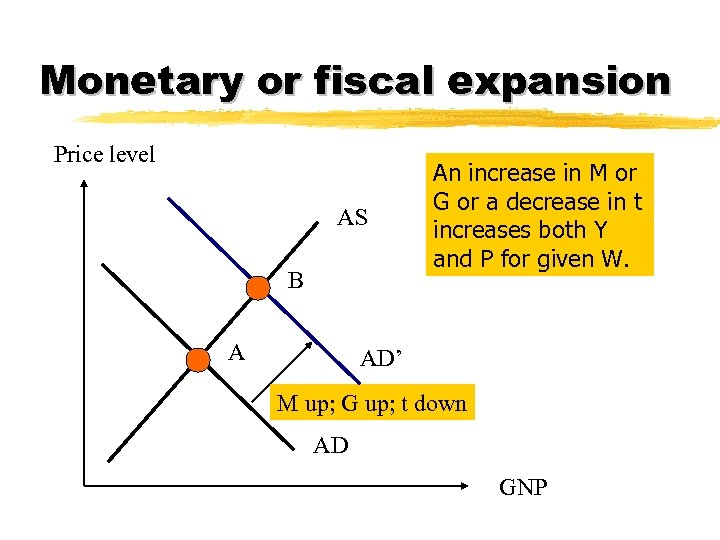 Monetary or fiscal expansion Price level AS B A An increase in M or