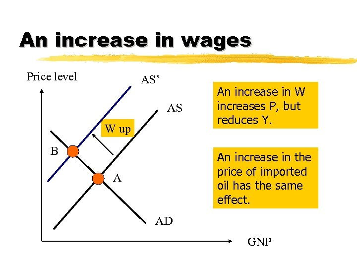 An increase in wages Price level AS' AS W up B An increase in