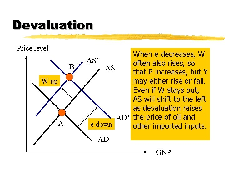 Devaluation Price level B W up A When e decreases, W AS' often also