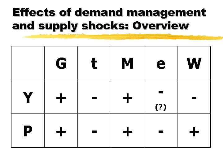 Effects of demand management and supply shocks: Overview G t M e W -