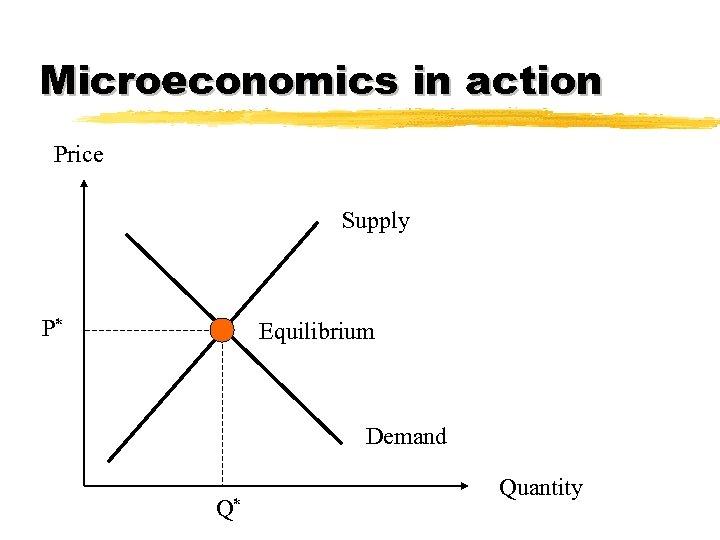 Microeconomics in action Price Supply P* Equilibrium Demand Q* Quantity