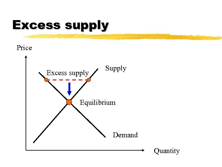 Excess supply Price Excess supply Supply Equilibrium Demand Quantity