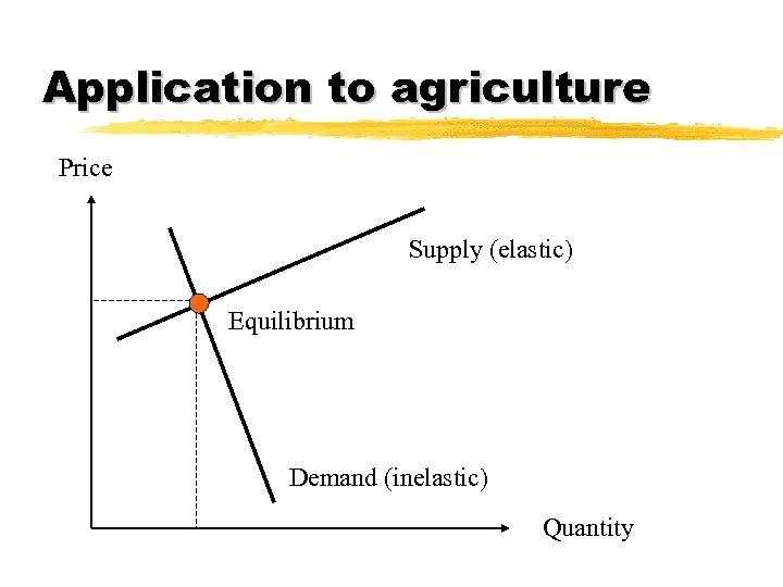 Application to agriculture Price Supply (elastic) Equilibrium Demand (inelastic) Quantity